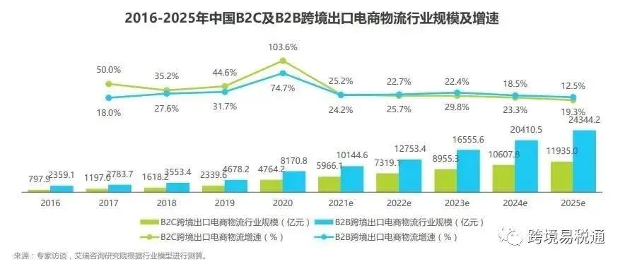 跨境电商红利! 上半年,外贸进出口总额18.07万亿元,同比增长27.1%