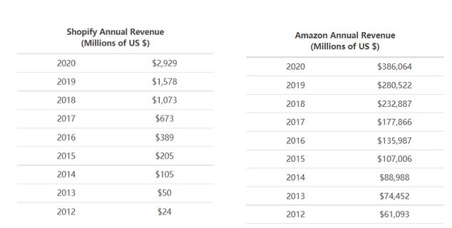 十年后Shopify的市值会超过亚马逊吗?