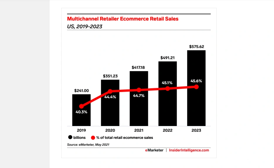 美国多渠道电商的销售额快速增长! 2021年的预期增长率为18.8%!