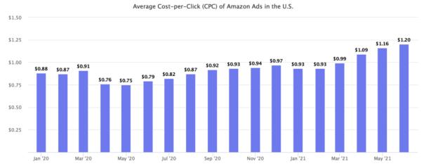 亚马逊广告居高不下,如何节省广告费用?