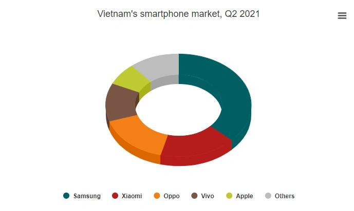 越南Q2手机销量增长11%,中国品牌占领了半边江山