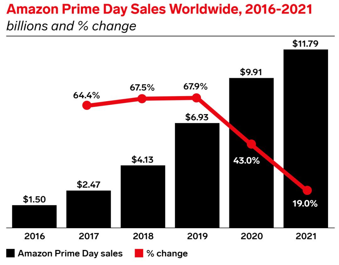 突破110亿销售额!2021亚马逊全球Prime Day各站点爆款大公开!