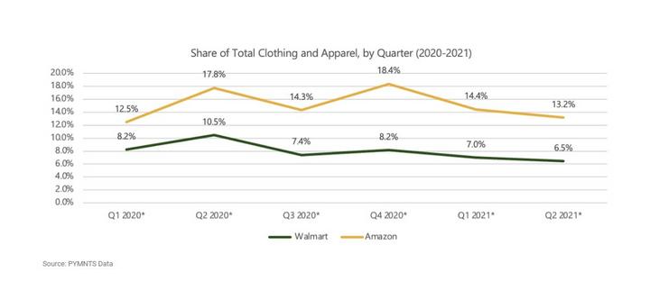 亚马逊、沃尔玛服装市场份额持续下滑!