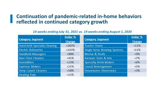 疫情影响下,家居用品消费将迎持续增长