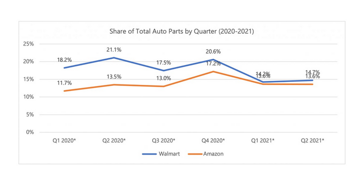 美国站汽车零部件市场竞争加剧,亚马逊的份额可能超过沃尔玛