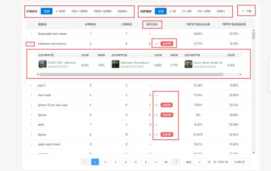 亚马逊美国站热门搜索词排名,热搜词排名变化趋势分析工具