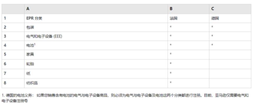 亚马逊3C子类目遭清洗!TOP100产品几乎全被下架