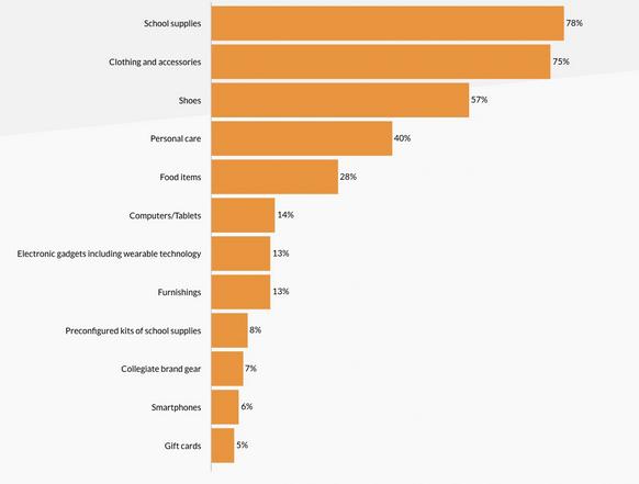 美国返校季网购统计数据出炉!亚马逊渗透率达67%
